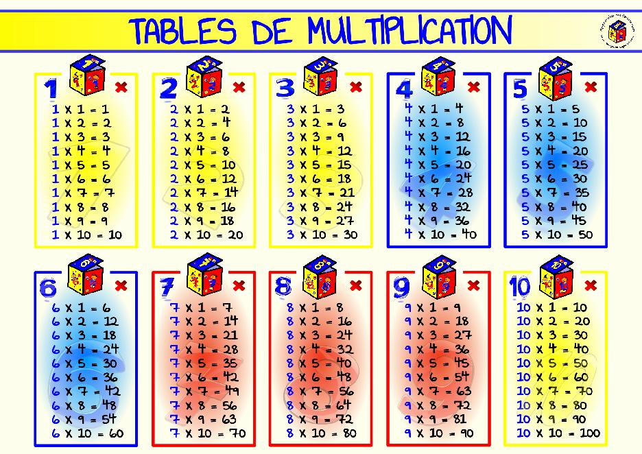 Comment Apprendre Ses Tables De Multiplication